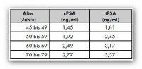 Tabelle Cutoff Cpsa Tpsa 1