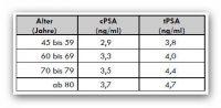 Tabelle Cutoff Cpsa Tpsa 2